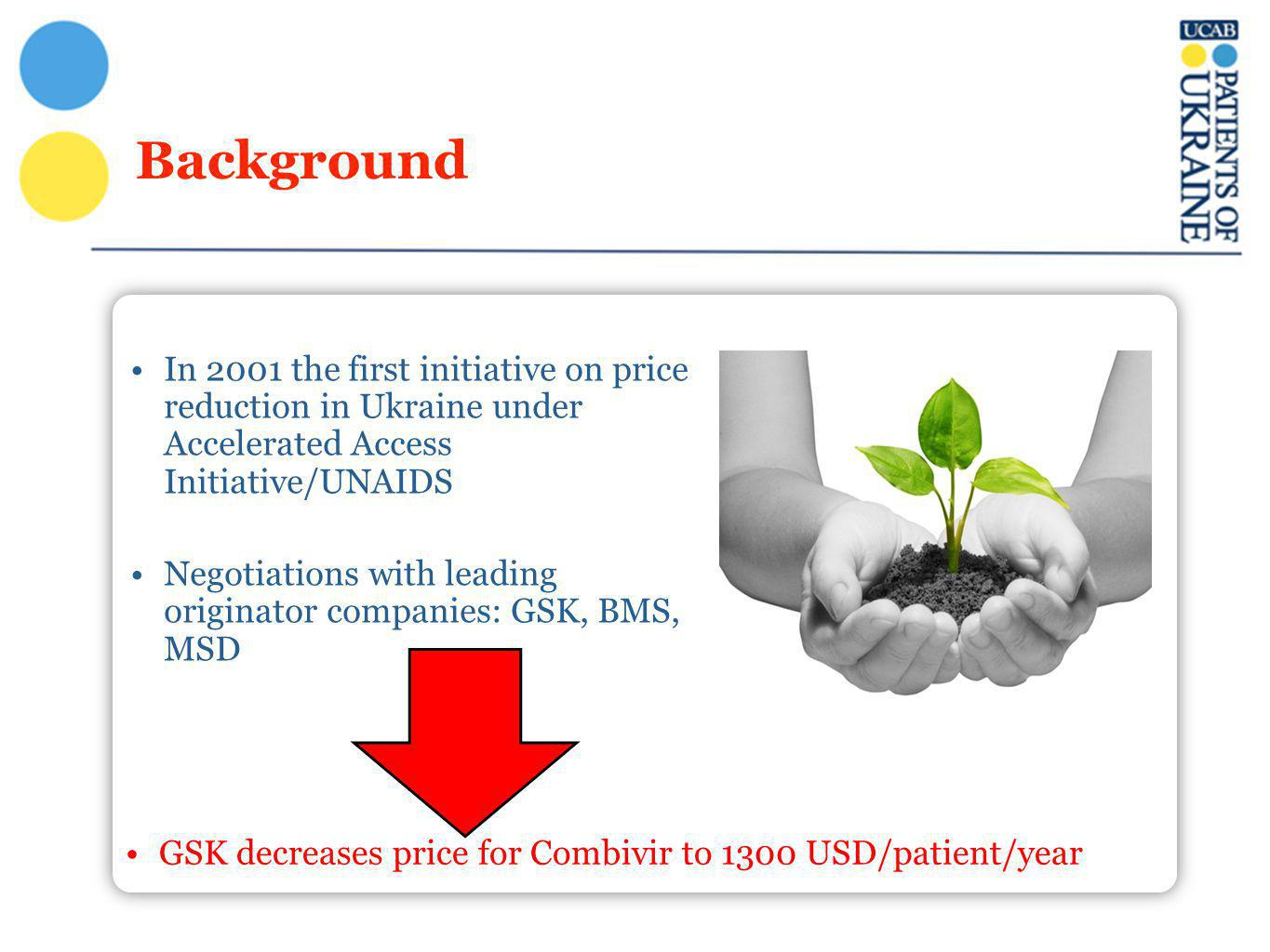 Background In 2001 the first initiative on price reduction in Ukraine under Accelerated Access Initiative/UNAIDS Negotiations with leading originator companies: GSK, BMS, MSD GSK decreases price for Combivir to 1300 USD/patient/year