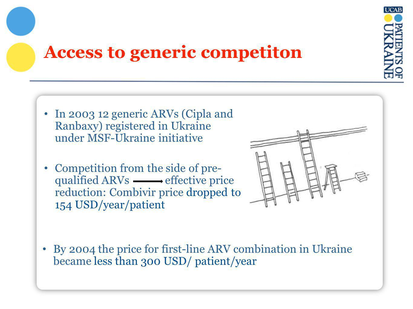 Access to generic competiton In 2003 12 generic ARVs (Cipla and Ranbaxy) registered in Ukraine under MSF-Ukraine initiative Competition from the side
