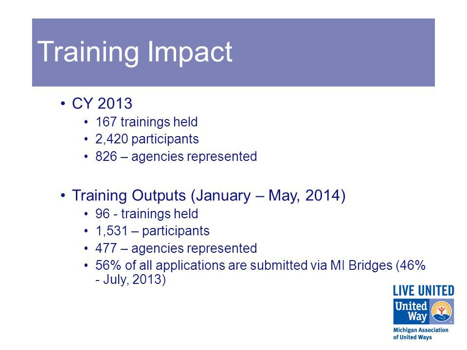 Training Impact CY 2013 167 trainings held 2,420 participants 826 – agencies represented Training Outputs (January – May, 2014) 96 - trainings held 1,531 – participants 477 – agencies represented 56% of all applications are submitted via MI Bridges (46% - July, 2013)