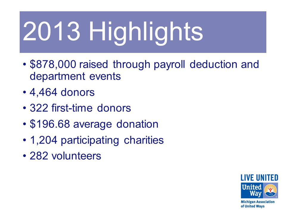 2013 Highlights $878,000 raised through payroll deduction and department events 4,464 donors 322 first-time donors $196.68 average donation 1,204 participating charities 282 volunteers