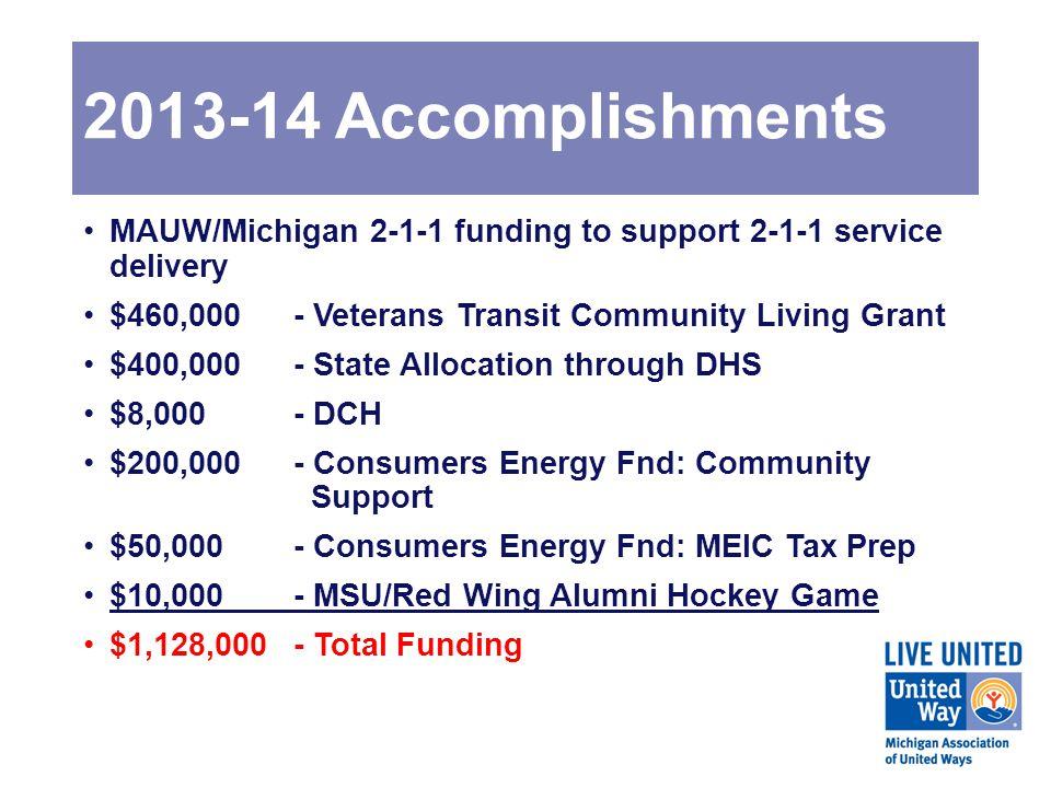 MASP Michigan Afterschool Partnership