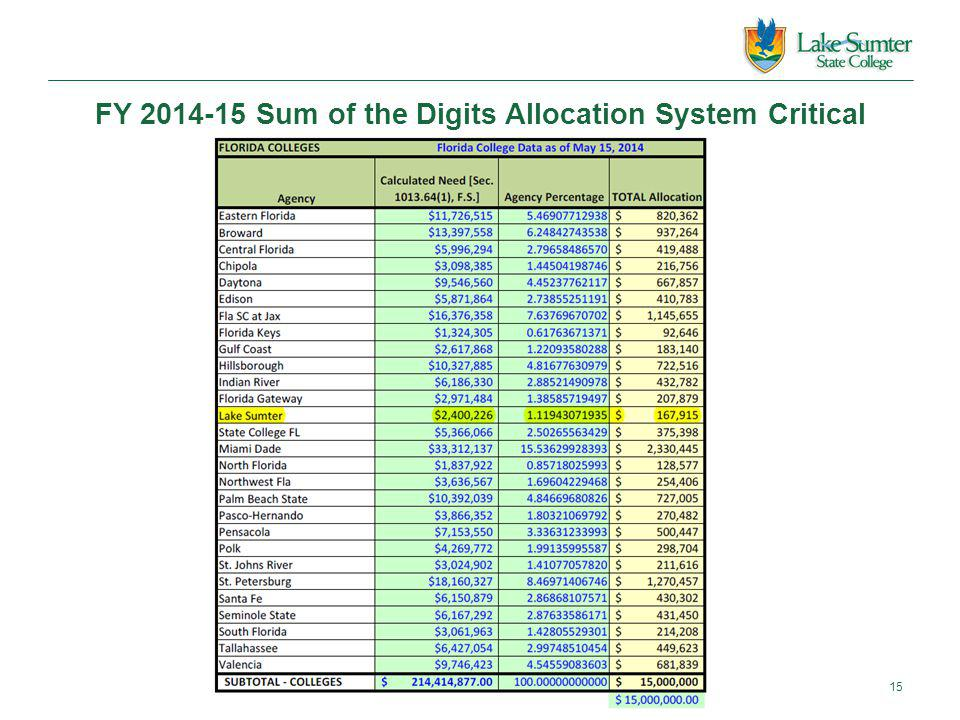 FY 2014-15 Sum of the Digits Allocation System Critical 15