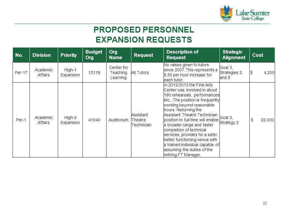 PROPOSED PERSONNEL EXPANSION REQUESTS No.DivisionPriority Budget Org Org Name Request Description of Request Strategic Alignment Cost Per-17 Academic Affairs High-1 Expansion 13119 Center for Teaching Learning All Tutors No raises given to tutors since 2007.This represents a $.50 per hour increase for each tutor.