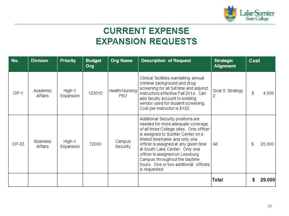 CURRENT EXPENSE EXPANSION REQUESTS No.DivisionPriorityBudget Org Org NameDescription of RequestStrategic Alignment Cost OP-1 Academic Affairs High-1 Expansion 123010 Health/Nursing PSV Clinical facilities mandating annual criminal background and drug screening for all full time and adjunct instructors effective Fall 2014.