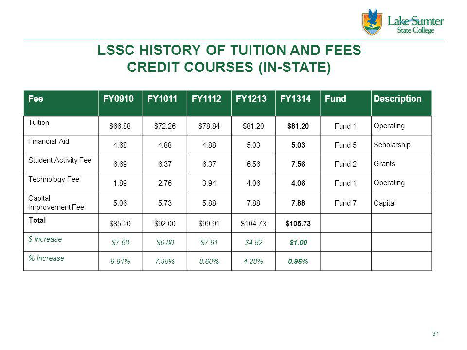 LSSC HISTORY OF TUITION AND FEES CREDIT COURSES (IN-STATE) 31 FeeFY0910FY1011FY1112FY1213FY1314FundDescription Tuition $66.88$72.26$78.84$81.20 Fund 1 Operating Financial Aid 4.684.88 5.03 Fund 5 Scholarship Student Activity Fee 6.696.37 6.567.56Fund 2 Grants Technology Fee 1.892.763.944.06 Fund 1 Operating Capital Improvement Fee 5.065.735.887.88 Fund 7 Capital Total $85.20$92.00$99.91$104.73$105.73 $ Increase $7.68$6.80$7.91$4.82$1.00 % Increase 9.91%7.98%8.60%4.28%0.95%
