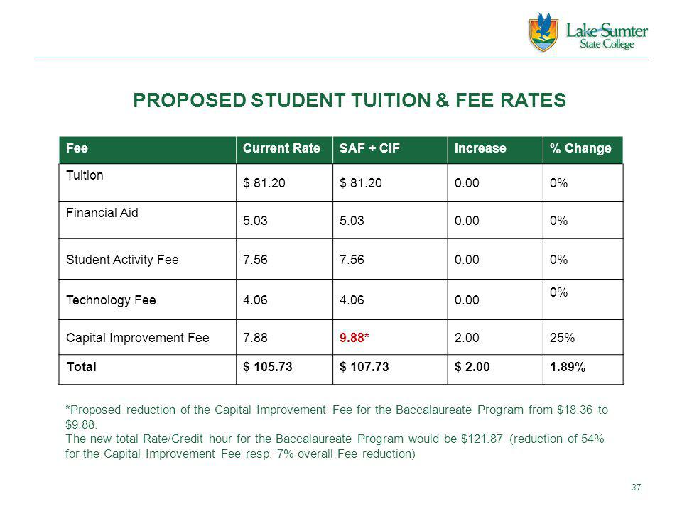 PROPOSED STUDENT TUITION & FEE RATES FeeCurrent RateSAF + CIFIncrease% Change Tuition $ 81.20 0.000% Financial Aid 5.03 0.000% Student Activity Fee7.56 0.000% Technology Fee4.06 0.00 0% Capital Improvement Fee7.889.88*2.0025% Total$ 105.73$ 107.73$ 2.001.89% 37 *Proposed reduction of the Capital Improvement Fee for the Baccalaureate Program from $18.36 to $9.88.