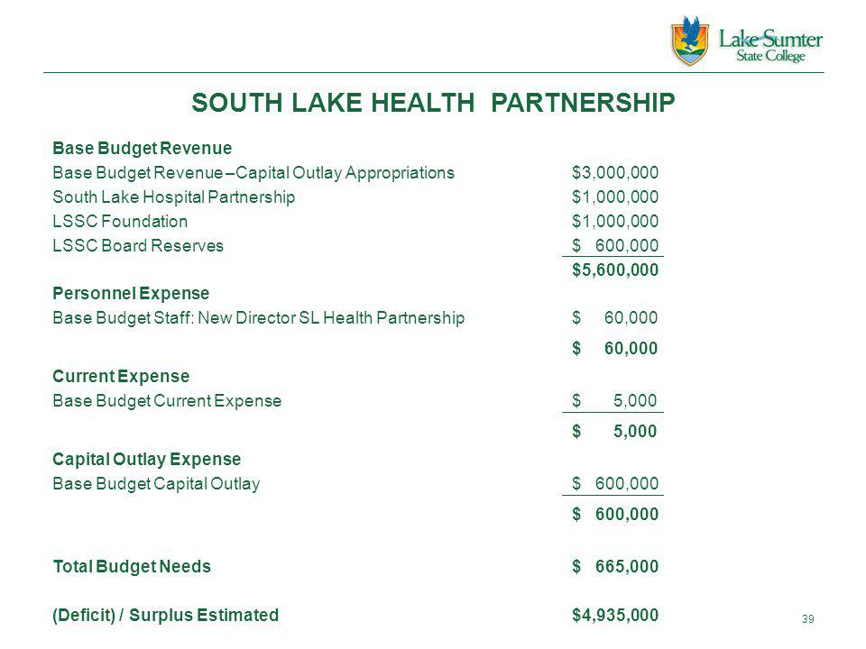 SOUTH LAKE HEALTH PARTNERSHIP Base Budget Revenue Base Budget Revenue –Capital Outlay Appropriations$3,000,000 South Lake Hospital Partnership$1,000,000 LSSC Foundation$1,000,000 LSSC Board Reserves$ 600,000 $5,600,000 Personnel Expense Base Budget Staff: New Director SL Health Partnership$ 60,000 $ 60,000 Current Expense Base Budget Current Expense$ 5,000 $ 5,000 Capital Outlay Expense Base Budget Capital Outlay$ 600,000 $ 600,000 Total Budget Needs$ 665,000 (Deficit) / Surplus Estimated$4,935,000 39