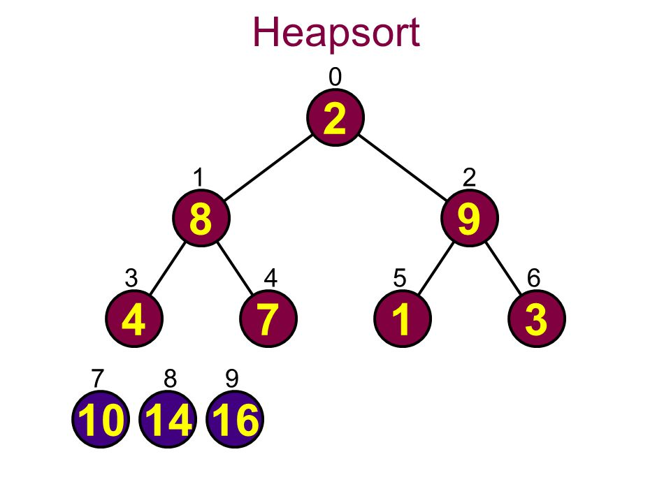 Heapsort 0 2 101416 4713 89 21 3456 789