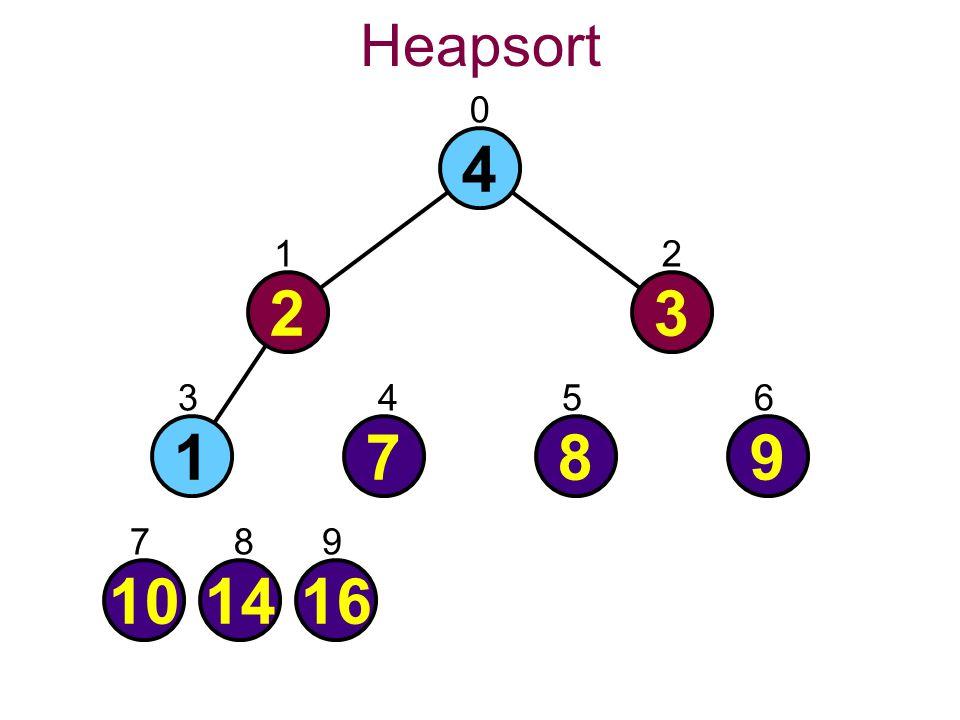 Heapsort 0 4 101416 1789 23 21 3456 789