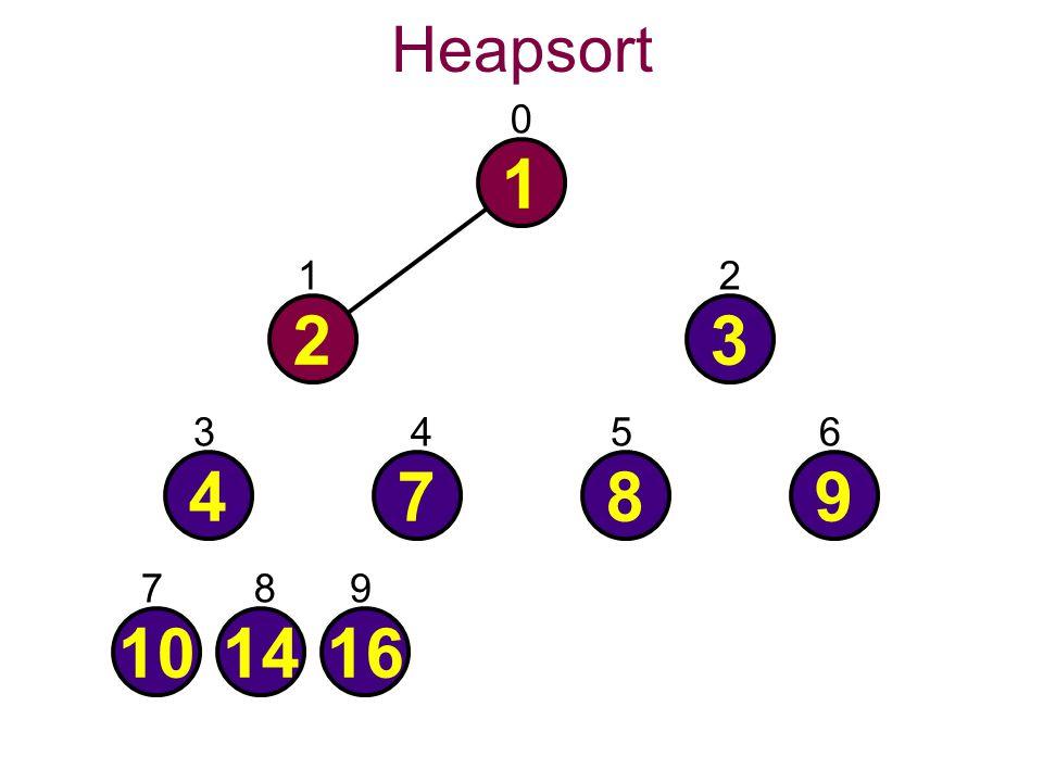 Heapsort 0 1 101416 4789 23 21 3456 789