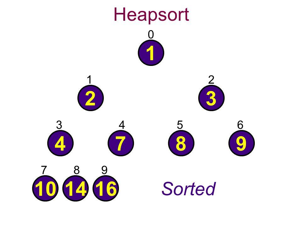 Heapsort 0 1 101416 4789 23 21 3456 789 Sorted