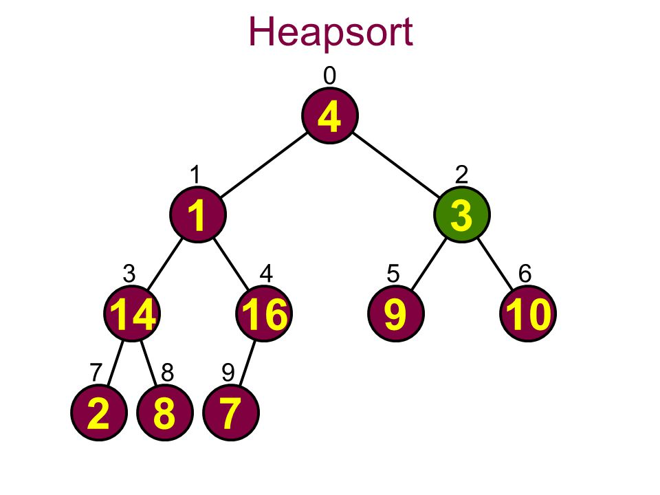 Heapsort 0 4 287 1416910 13 21 3456 789