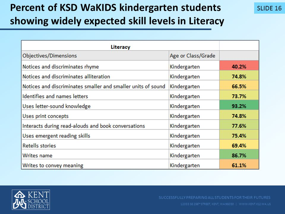 SUCCESSFULLY PREPARING ALL STUDENTS FOR THEIR FUTURES 12033 SE 256 TH STREET, KENT, WA 98030 | WWW.KENT.K12.WA.US Percent of KSD WaKIDS kindergarten students showing widely expected skill levels in Literacy SLIDE 16