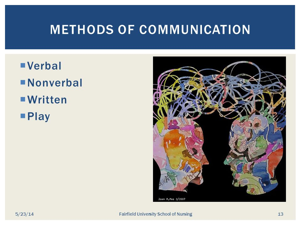  Verbal  Nonverbal  Written  Play METHODS OF COMMUNICATION 5/23/14Fairfield University School of Nursing 13