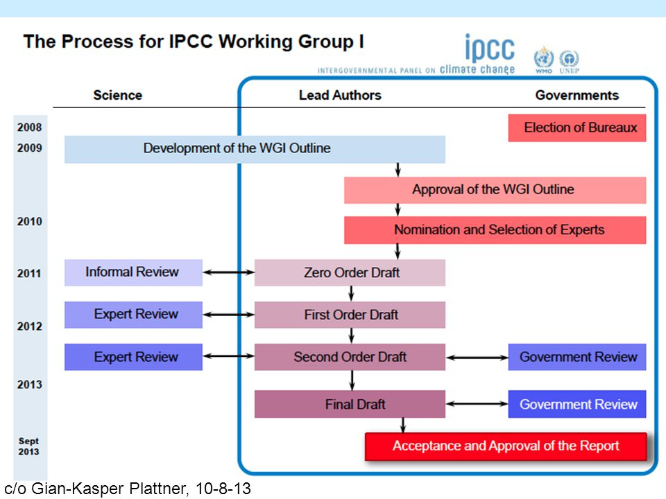 Working Group I Contribution to the IPCC Fifth Assessment Report The Physical Science Basis: Science Gaps, Structure, Schedule May 2010Bureau selection of Lead Authors Nov 2010First LA meeting, Kunming, China Mar 2011Completion of 0-order draft Jul2011Second LA meeting Nov2011Completion 1 st -order draft Apr2012Third LA meeting Aug2012Completion of 2 nd -order draft Jan2013Fourth LA meeting May 2013Completion of Final Draft Sep2013Final Approval Plenary WGI Mar2014Final Approval Plenary WGII Apr2014Final Approval Plenary WGIII Sep2014Final Approval Plenary Synthesis Report 2010 2012 2011 2013 2014 Sep2008Election Co-Chairs & WG Bureaus July 2009Scoping Meeting submitted 31.