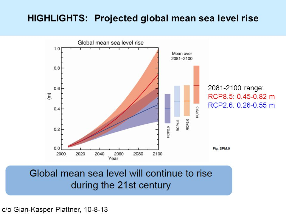 HIGHLIGHTS: Projected global mean sea level rise c/o Gian-Kasper Plattner, 10-8-13 2081-2100 range: RCP8.5: 0.45-0.82 m RCP2.6: 0.26-0.55 m