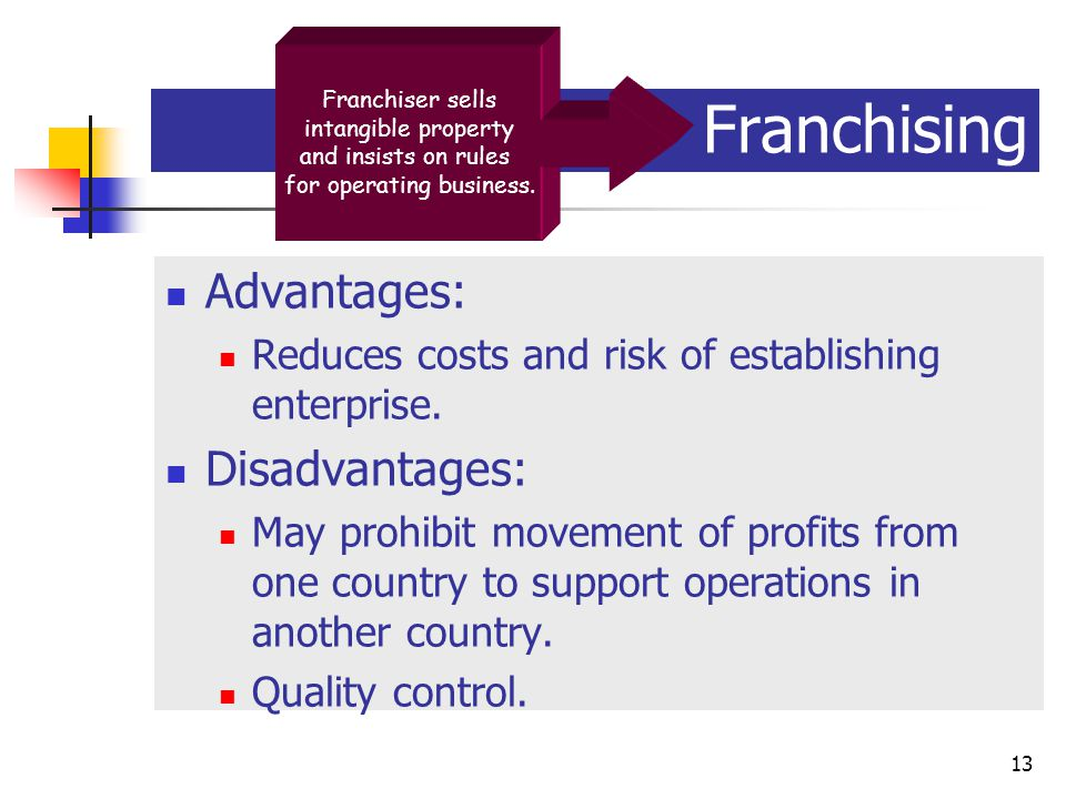 McGraw-Hill/Irwin © 2003 The McGraw-Hill Companies, Inc., All Rights Reserved. 14-13 13 Franchising Advantages: Reduces costs and risk of establishing