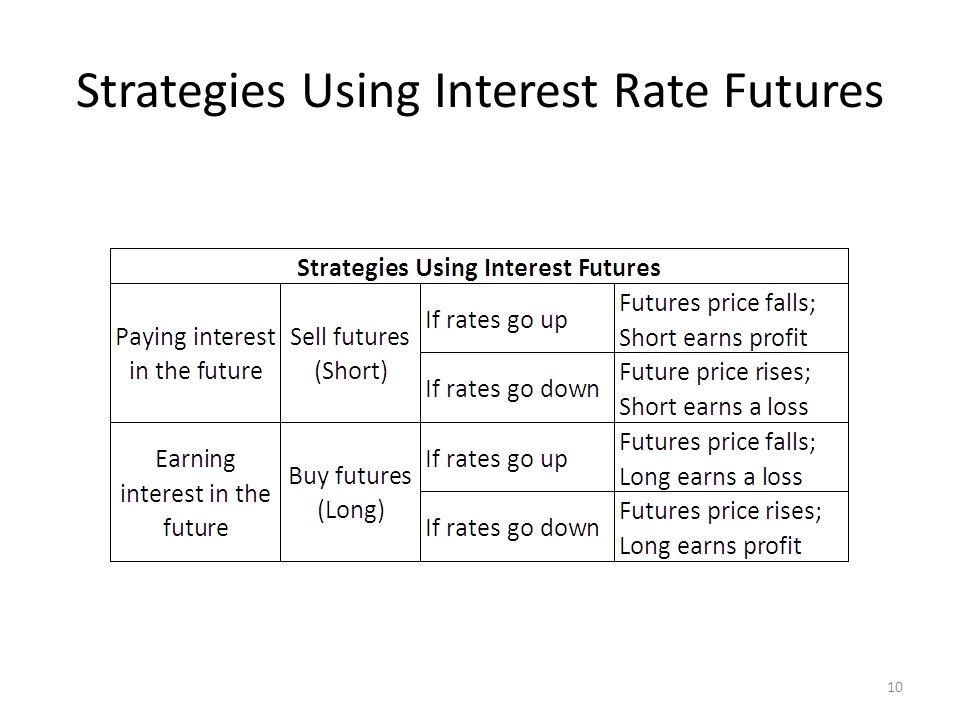Strategies Using Interest Rate Futures 10