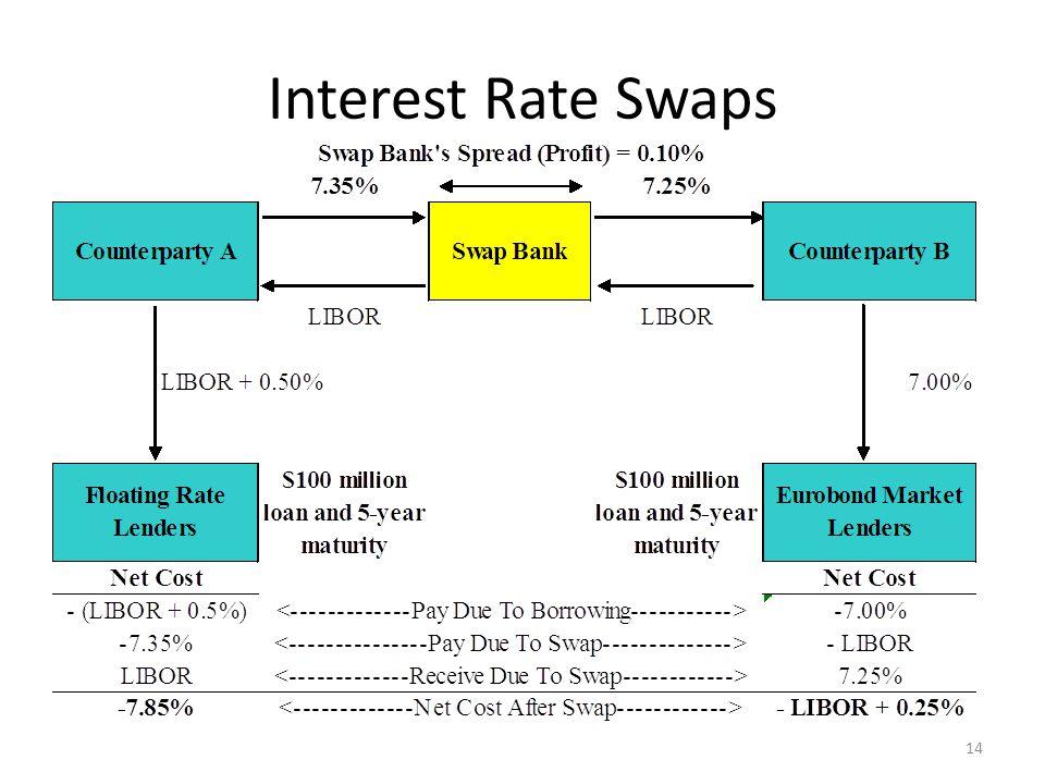Interest Rate Swaps 14
