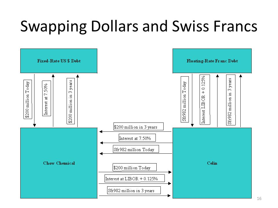 Swapping Dollars and Swiss Francs 16