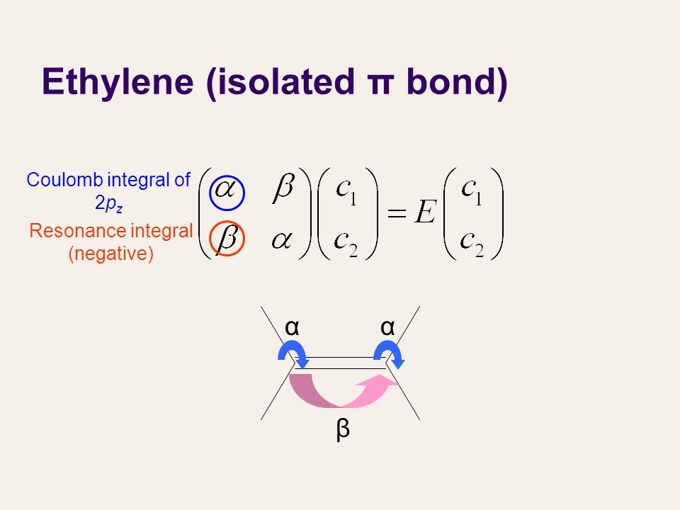Ethylene (isolated π bond) αα β Resonance integral (negative) Coulomb integral of 2p z