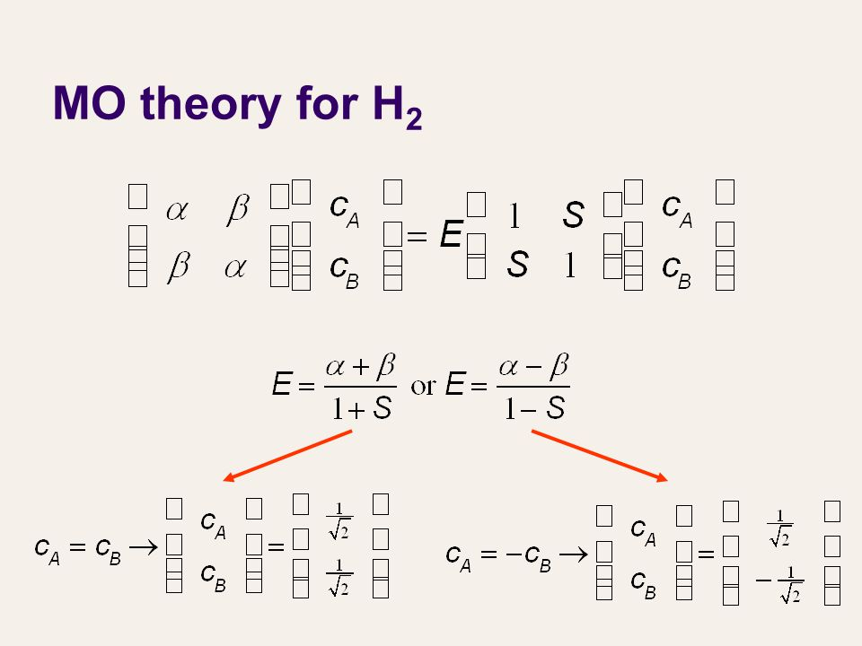 MO theory for H 2