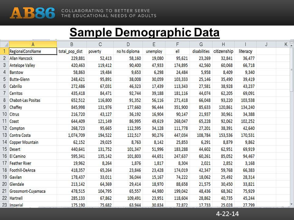 4-22-14 Sample Demographic Data