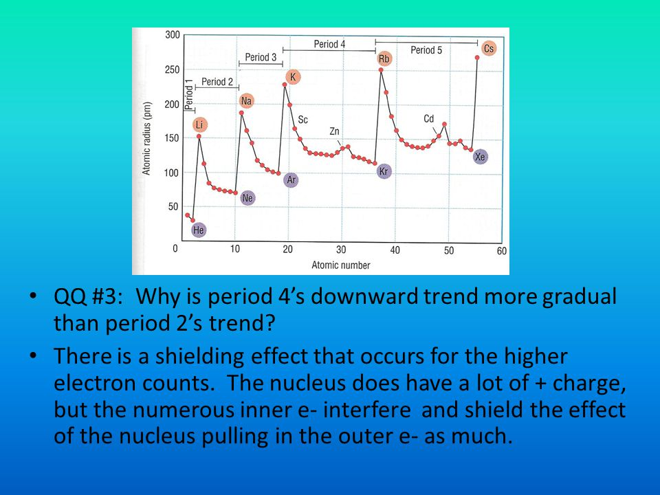 QQ #3: Why is period 4's downward trend more gradual than period 2's trend.