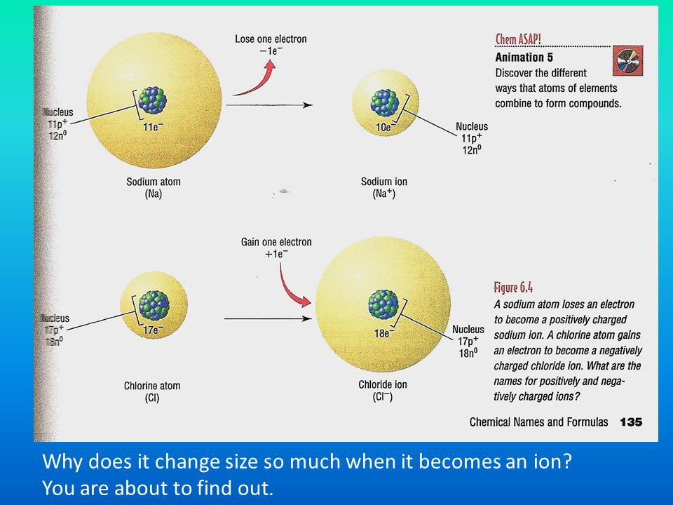 Why does it change size so much when it becomes an ion? You are about to find out.