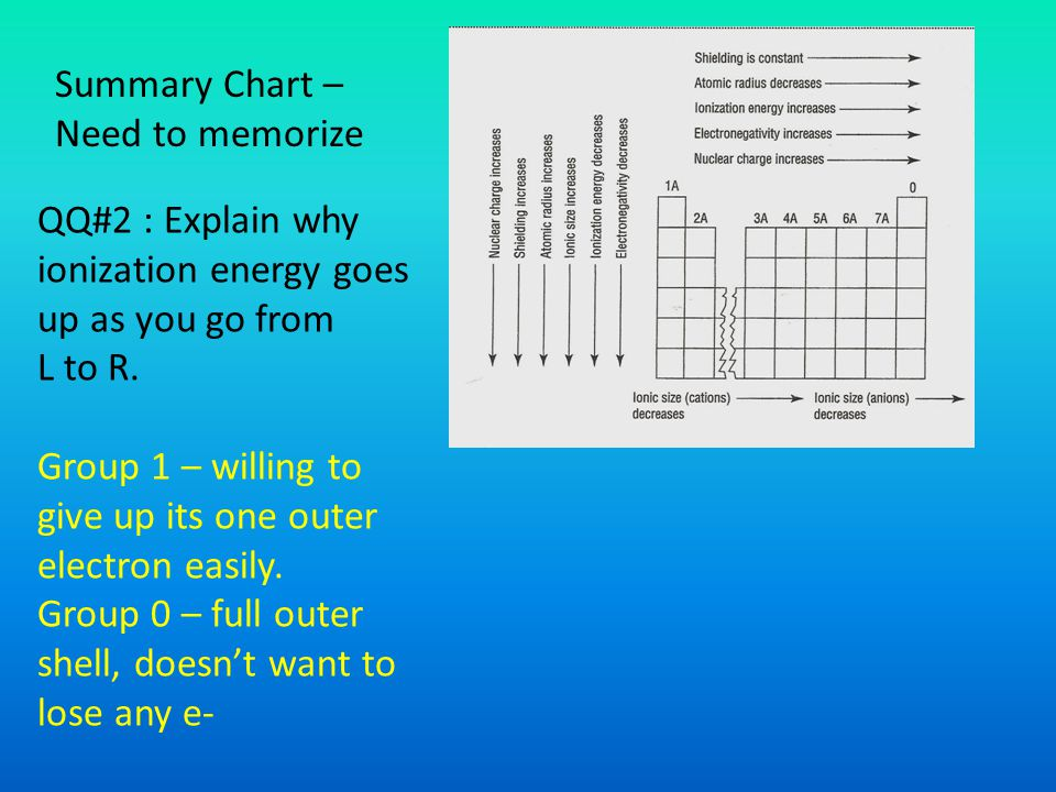 Summary Chart – Need to memorize QQ#2 : Explain why ionization energy goes up as you go from L to R.