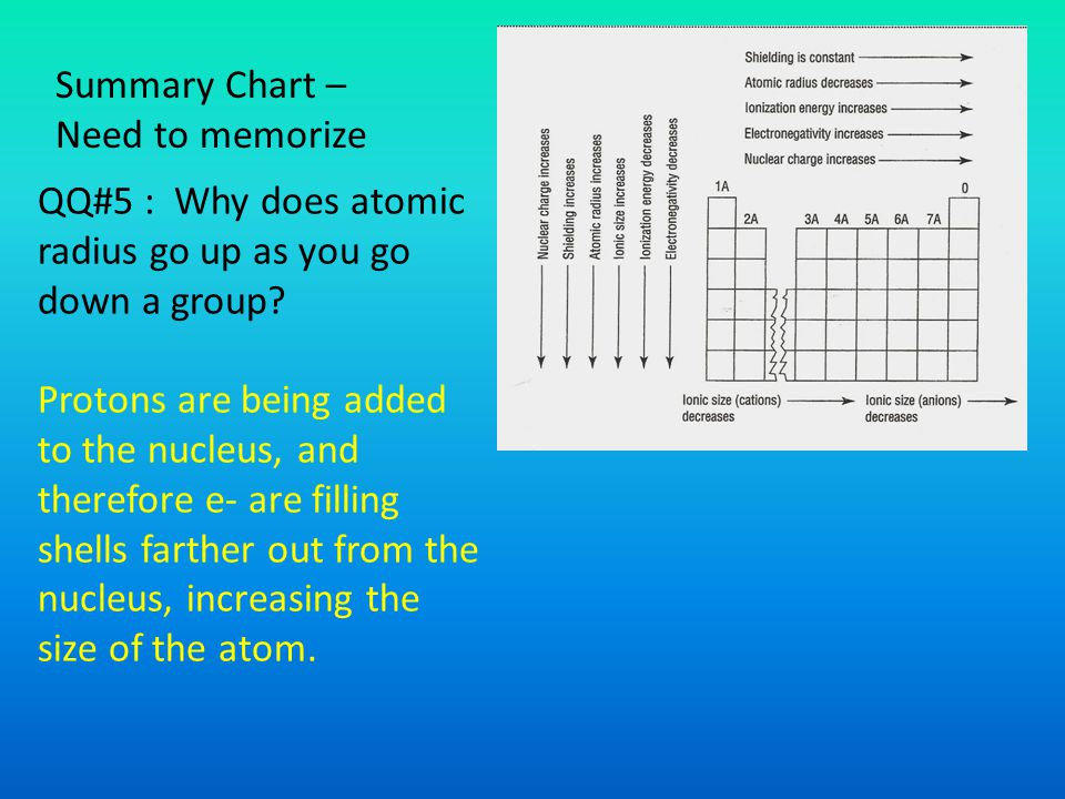 Summary Chart – Need to memorize QQ#5 : Why does atomic radius go up as you go down a group.