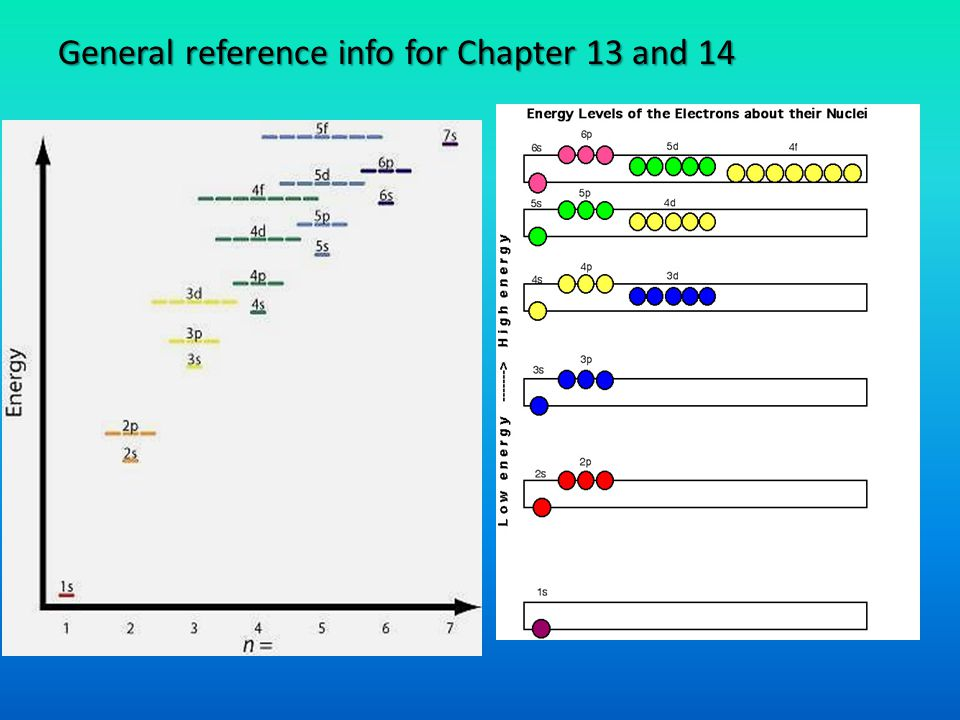 General reference info for Chapter 13 and 14