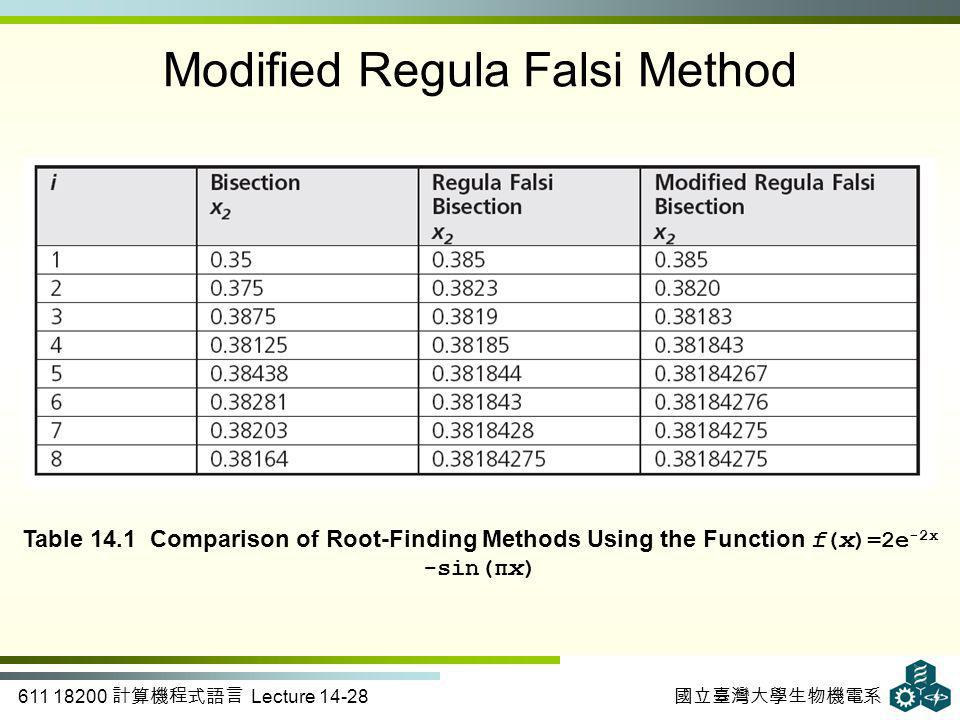 611 18200 計算機程式語言 Lecture 14-28 國立臺灣大學生物機電系 Table 14.1 Comparison of Root-Finding Methods Using the Function f(x)=2e -2x -sin(πx) Modified Regula Falsi Method