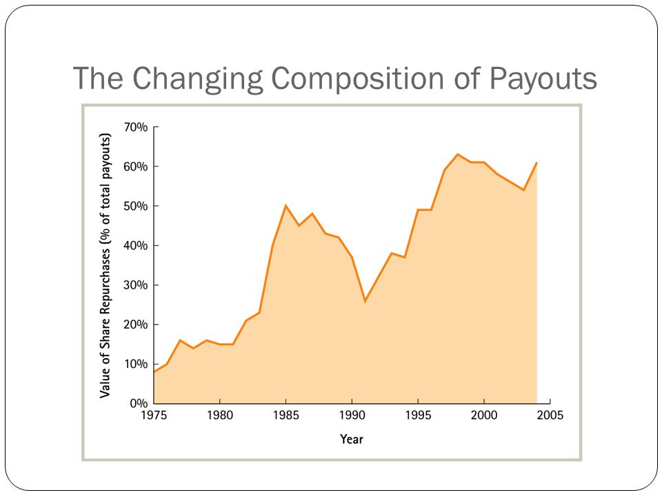 The Changing Composition of Payouts