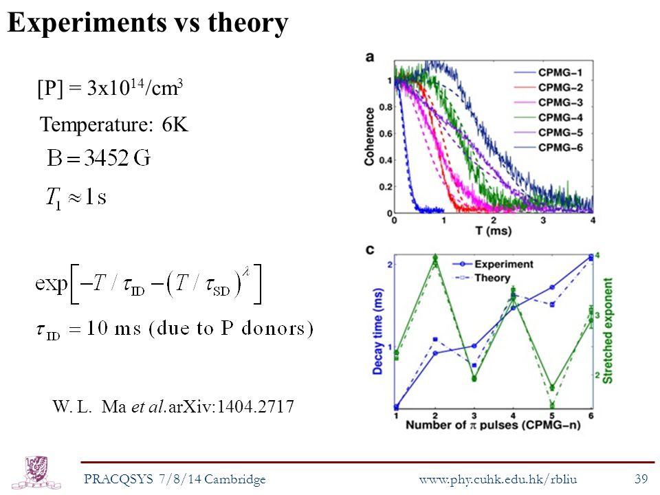 W. L. Ma et al.arXiv:1404.2717 Experiments vs theory [P] = 3x10 14 /cm 3 Temperature: 6K PRACQSYS 7/8/14 Cambridge www.phy.cuhk.edu.hk/rbliu 39