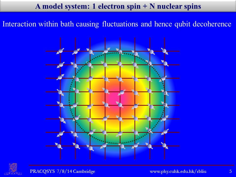 A model system: 1 electron spin + N nuclear spins Interaction within bath causing fluctuations and hence qubit decoherence PRACQSYS 7/8/14 Cambridge5 www.phy.cuhk.edu.hk/rbliu
