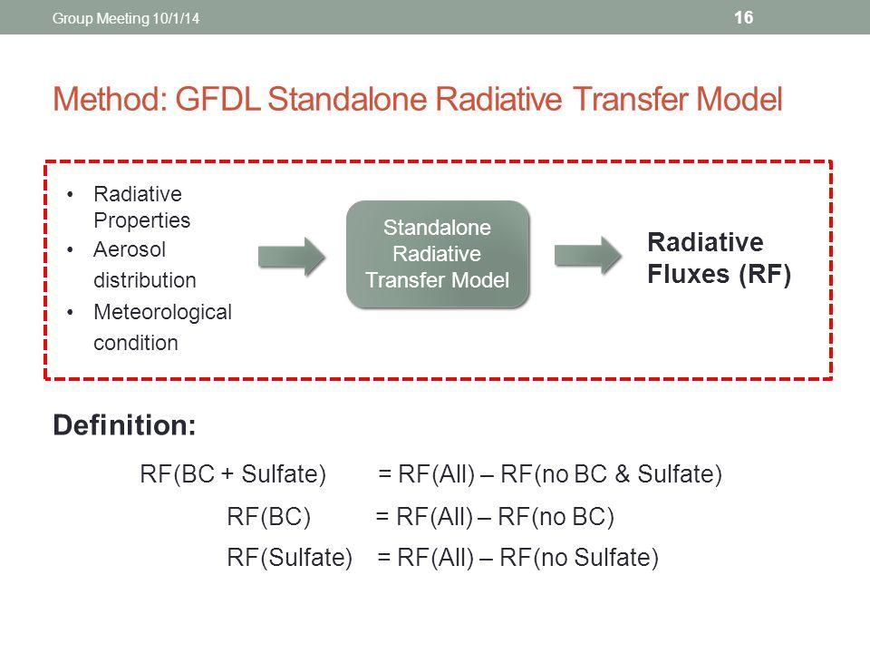 Method: GFDL Standalone Radiative Transfer Model Definition: RF(BC + Sulfate) = RF(All) – RF(no BC & Sulfate) RF(BC) = RF(All) – RF(no BC) RF(Sulfate)
