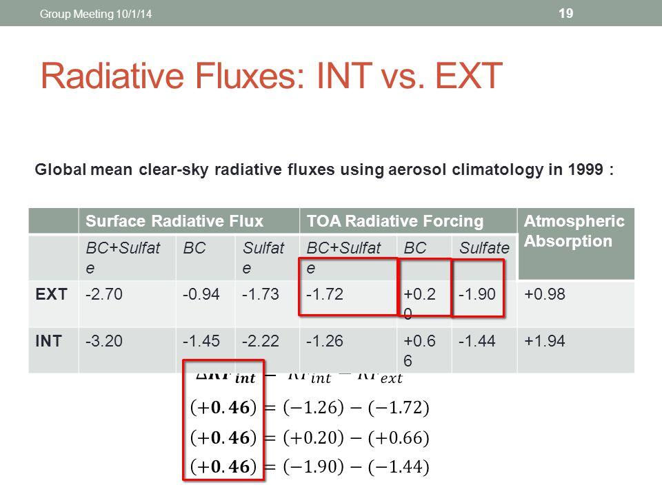 Surface Radiative FluxTOA Radiative ForcingAtmospheric Absorption BC+Sulfat e BCSulfat e BC+Sulfat e BCSulfate EXT-2.70-0.94-1.73-1.72+0.2 0 -1.90+0.9