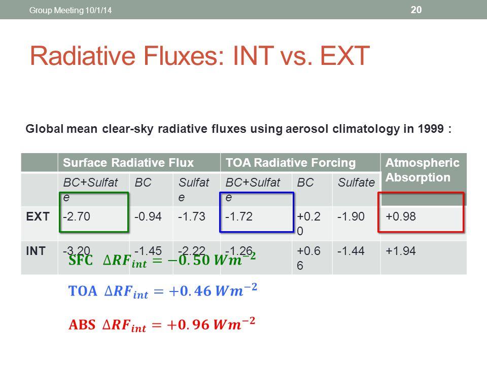 Radiative Fluxes: INT vs. EXT Surface Radiative FluxTOA Radiative ForcingAtmospheric Absorption BC+Sulfat e BCSulfat e BC+Sulfat e BCSulfate EXT-2.70-