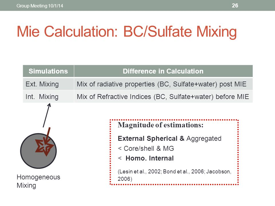 Mie Calculation: BC/Sulfate Mixing 26 SimulationsDifference in Calculation Ext. MixingMix of radiative properties (BC, Sulfate+water) post MIE Int. Mi