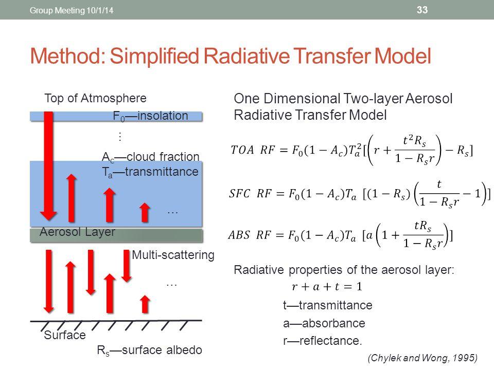 Method: Simplified Radiative Transfer Model 33 … Top of Atmosphere … … Surface Aerosol Layer Multi-scattering One Dimensional Two-layer Aerosol Radiat