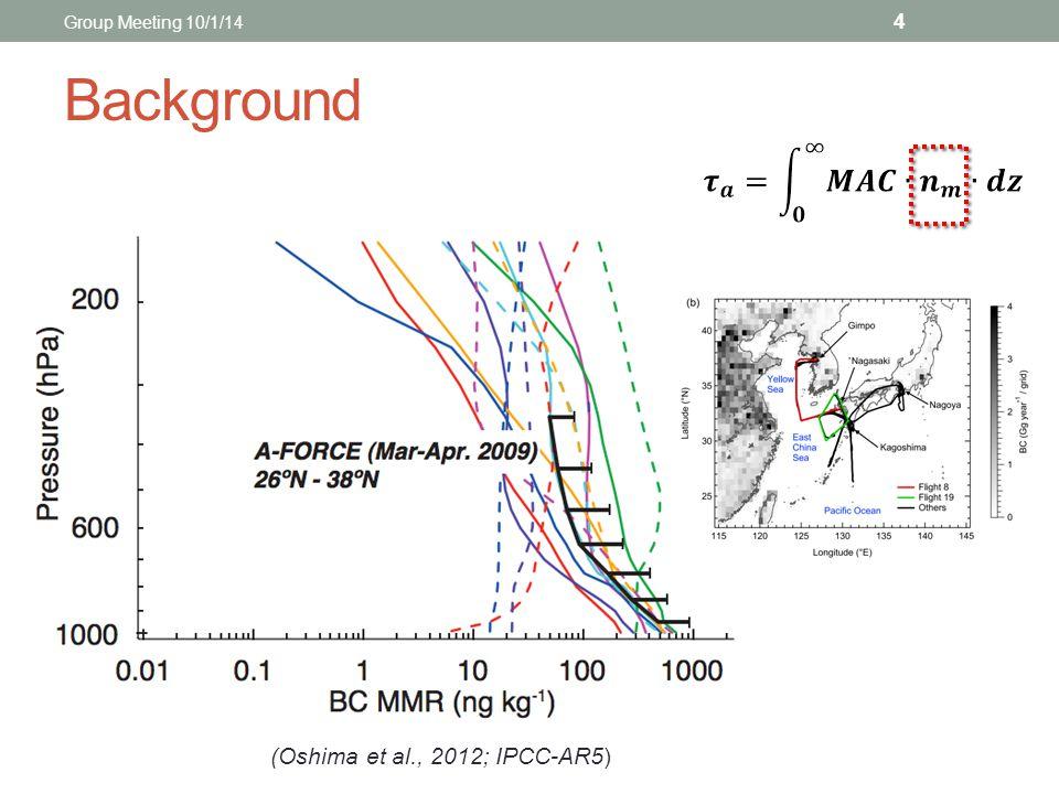 Background (Oshima et al., 2012; IPCC-AR5) 4 Group Meeting 10/1/14