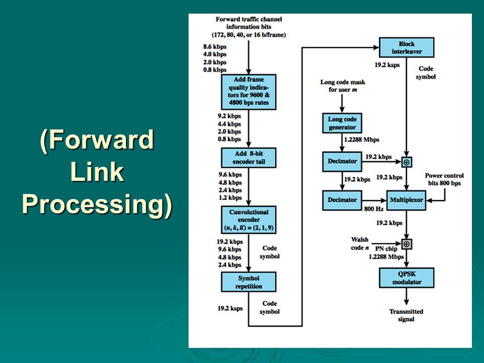 (Forward Link Processing)