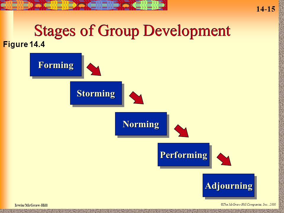 14-15 Irwin/McGraw-Hill ©The McGraw-Hill Companies, Inc., 2000 Stages of Group Development PerformingPerforming AdjourningAdjourning NormingNorming StormingStormingFormingForming Figure 14.4