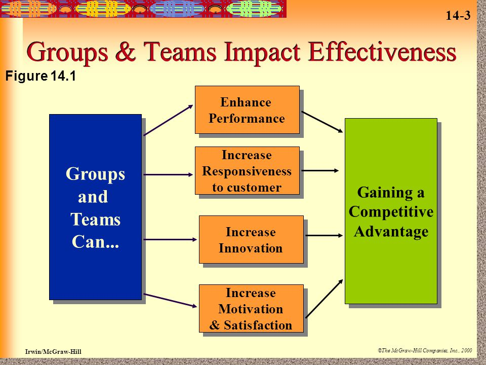 14-3 Irwin/McGraw-Hill ©The McGraw-Hill Companies, Inc., 2000 Groups & Teams Impact Effectiveness Groups and Teams Can...