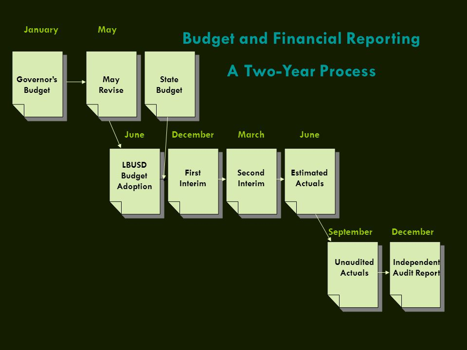 Governor's Budget January May Revise LBUSD Budget Adoption First Interim Second Interim Estimated Actuals Independent Audit Report Unaudited Actuals May JuneDecemberMarchJune SeptemberDecember Budget and Financial Reporting A Two-Year Process State Budget