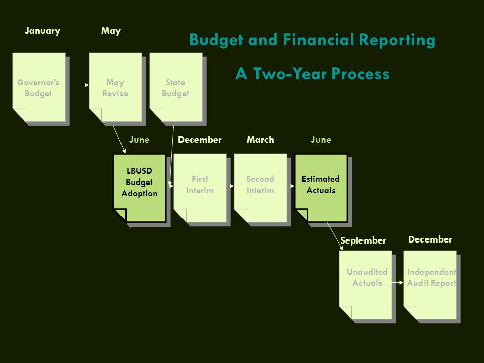 Governor's Budget January May Revise LBUSD Budget Adoption First Interim Second Interim Estimated Actuals Independent Audit Report Unaudited Actuals May JuneDecemberMarchJune September Budget and Financial Reporting A Two-Year Process December State Budget