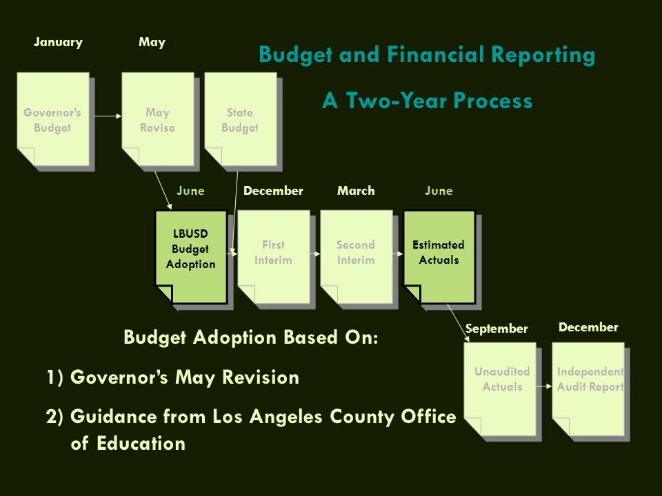 Governor's Budget January May Revise LBUSD Budget Adoption First Interim Second Interim Estimated Actuals Independent Audit Report Unaudited Actuals M