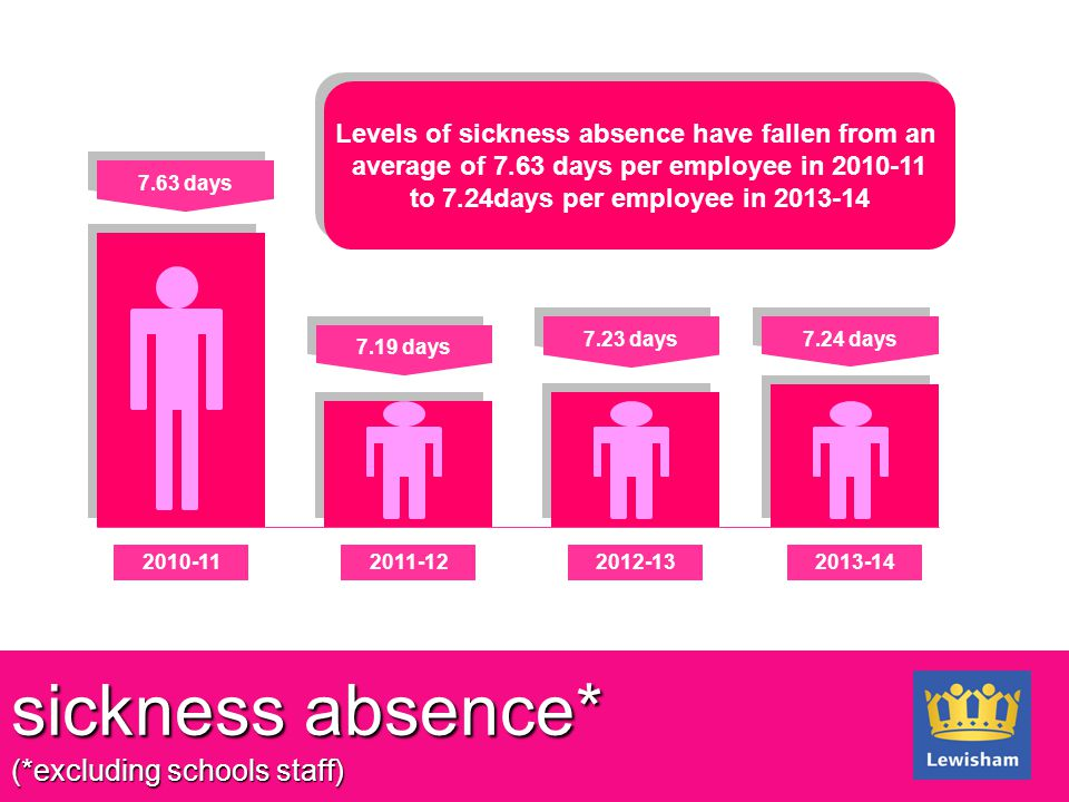 sickness absence* (*excluding schools staff) 2010-112011-122012-132013-14 7.63 days 7.19 days 7.23 days 7.24 days Levels of sickness absence have fall