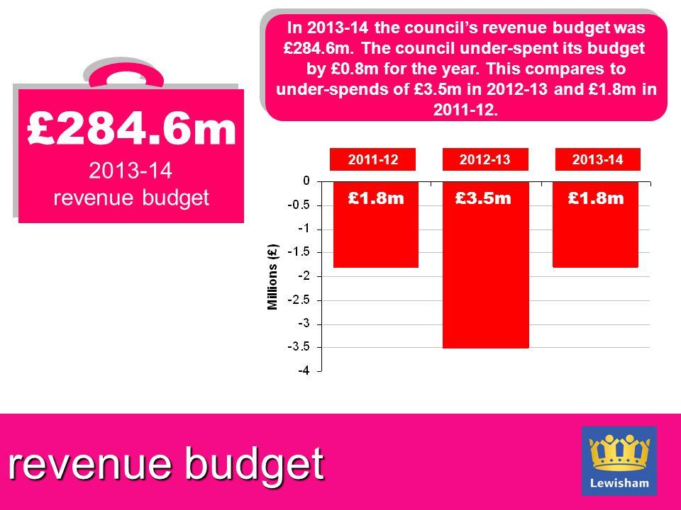 revenue budget £284.6m 2013-14 revenue budget £284.6m 2013-14 revenue budget 2011-122012-132013-14 £1.8m£3.5m£1.8m In 2013-14 the council's revenue budget was £284.6m.